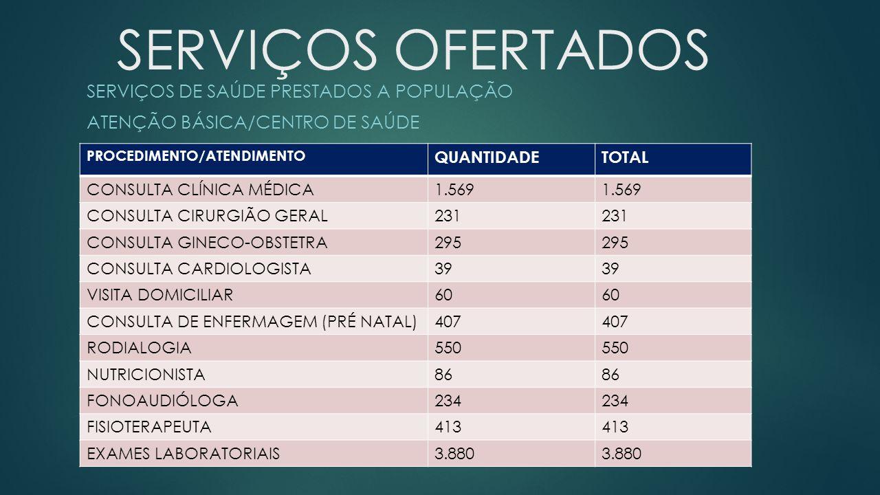 SERVIÇOS OFERTADOS SERVIÇOS DE SAÚDE PRESTADOS A POPULAÇÃO ATENÇÃO BÁSICA/CENTRO DE SAÚDE PROCEDIMENTO/ATENDIMENTO QUANTIDADETOTAL CONSULTA CLÍNICA MÉ