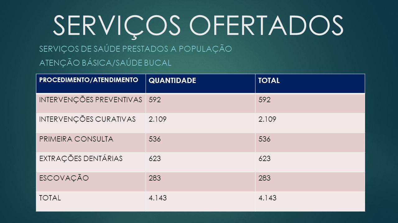 SERVIÇOS OFERTADOS SERVIÇOS DE SAÚDE PRESTADOS A POPULAÇÃO ATENÇÃO BÁSICA/SAÚDE BUCAL PROCEDIMENTO/ATENDIMENTO QUANTIDADETOTAL INTERVENÇÕES PREVENTIVAS592 INTERVENÇÕES CURATIVAS2.109 PRIMEIRA CONSULTA536 EXTRAÇÕES DENTÁRIAS623 ESCOVAÇÃO283 TOTAL4.143
