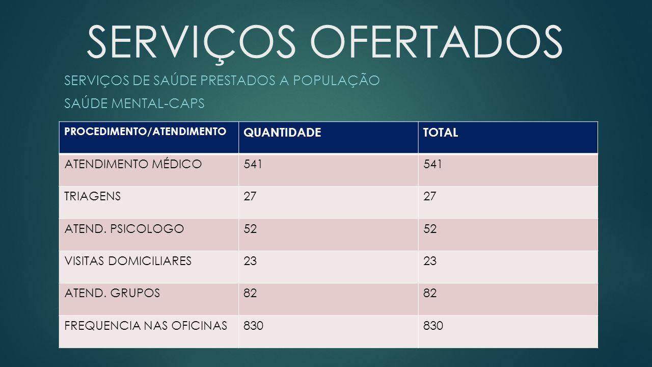 SERVIÇOS OFERTADOS SERVIÇOS DE SAÚDE PRESTADOS A POPULAÇÃO SAÚDE MENTAL-CAPS PROCEDIMENTO/ATENDIMENTO QUANTIDADETOTAL ATENDIMENTO MÉDICO541 TRIAGENS27