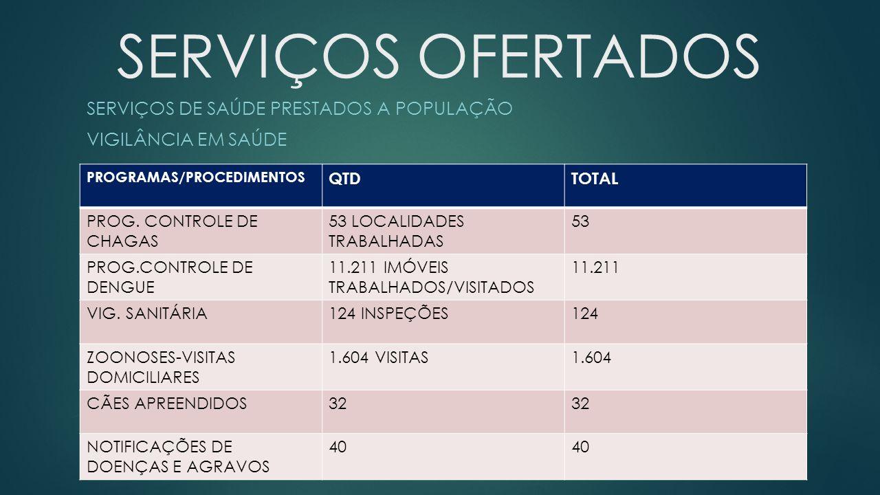 SERVIÇOS OFERTADOS SERVIÇOS DE SAÚDE PRESTADOS A POPULAÇÃO VIGILÂNCIA EM SAÚDE PROGRAMAS/PROCEDIMENTOS QTDTOTAL PROG. CONTROLE DE CHAGAS 53 LOCALIDADE