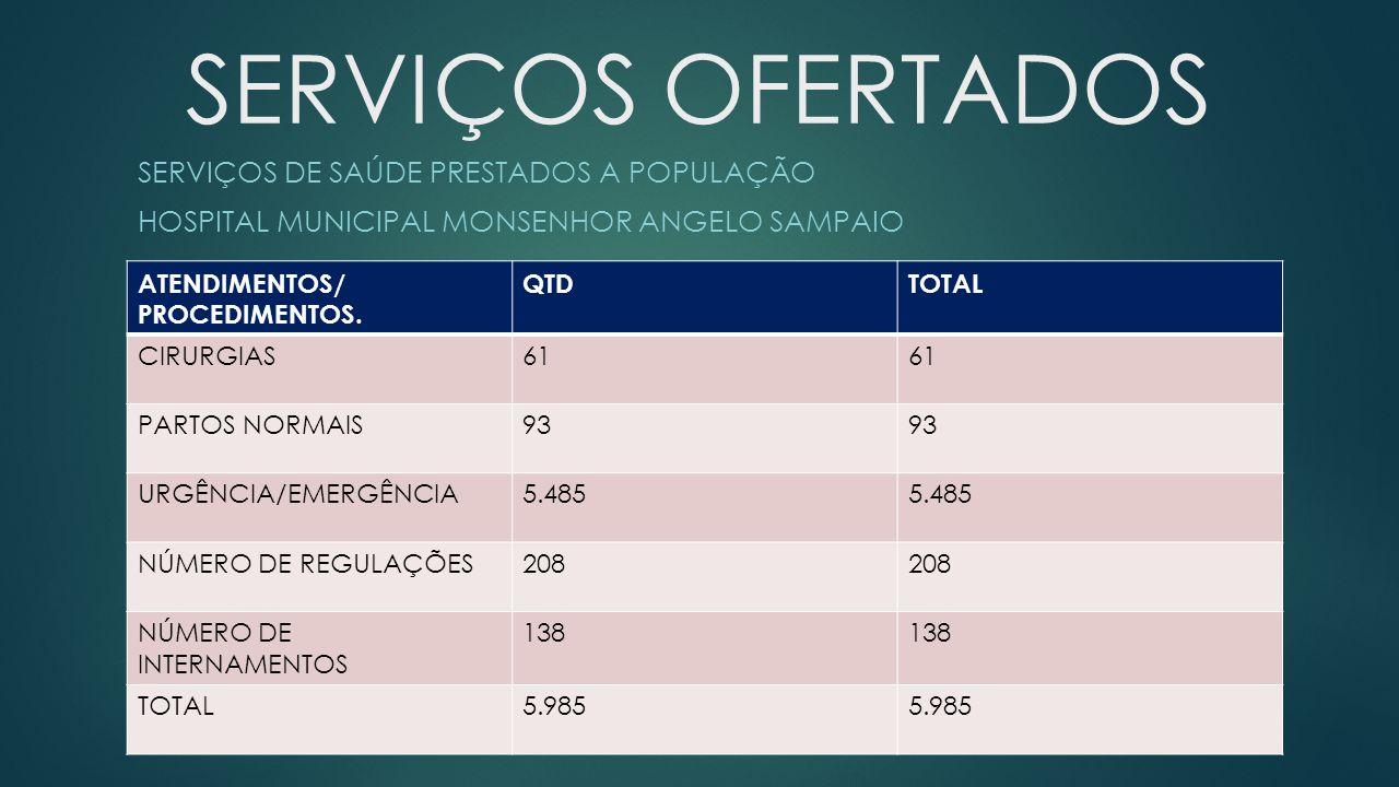 SERVIÇOS OFERTADOS SERVIÇOS DE SAÚDE PRESTADOS A POPULAÇÃO HOSPITAL MUNICIPAL MONSENHOR ANGELO SAMPAIO ATENDIMENTOS/ PROCEDIMENTOS.