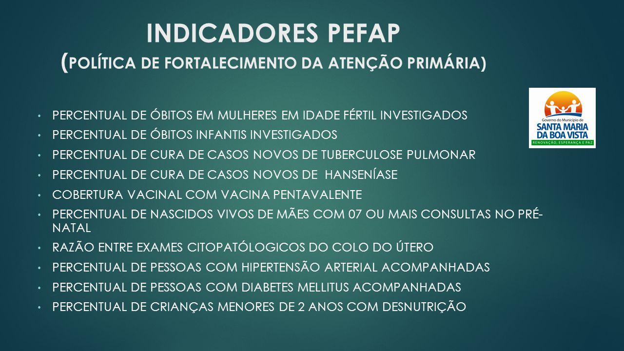 INDICADORES PEFAP ( POLÍTICA DE FORTALECIMENTO DA ATENÇÃO PRIMÁRIA) PERCENTUAL DE ÓBITOS EM MULHERES EM IDADE FÉRTIL INVESTIGADOS PERCENTUAL DE ÓBITOS INFANTIS INVESTIGADOS PERCENTUAL DE CURA DE CASOS NOVOS DE TUBERCULOSE PULMONAR PERCENTUAL DE CURA DE CASOS NOVOS DE HANSENÍASE COBERTURA VACINAL COM VACINA PENTAVALENTE PERCENTUAL DE NASCIDOS VIVOS DE MÃES COM 07 OU MAIS CONSULTAS NO PRÉ- NATAL RAZÃO ENTRE EXAMES CITOPATÓLOGICOS DO COLO DO ÚTERO PERCENTUAL DE PESSOAS COM HIPERTENSÃO ARTERIAL ACOMPANHADAS PERCENTUAL DE PESSOAS COM DIABETES MELLITUS ACOMPANHADAS PERCENTUAL DE CRIANÇAS MENORES DE 2 ANOS COM DESNUTRIÇÃO