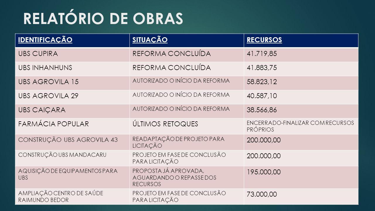 RELATÓRIO DE OBRAS IDENTIFICAÇÃOSITUAÇÃORECURSOS UBS CUPIRAREFORMA CONCLUÍDA41.719,85 UBS INHANHUNSREFORMA CONCLUÍDA41.883,75 UBS AGROVILA 15 AUTORIZA