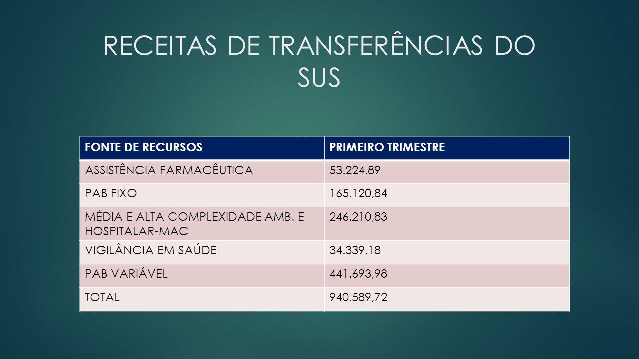 RECEITAS DE TRANSFERÊNCIAS DO SUS FONTE DE RECURSOSPRIMEIRO TRIMESTRE ASSISTÊNCIA FARMACÊUTICA53.224,89 PAB FIXO165.120,84 MÉDIA E ALTA COMPLEXIDADE A