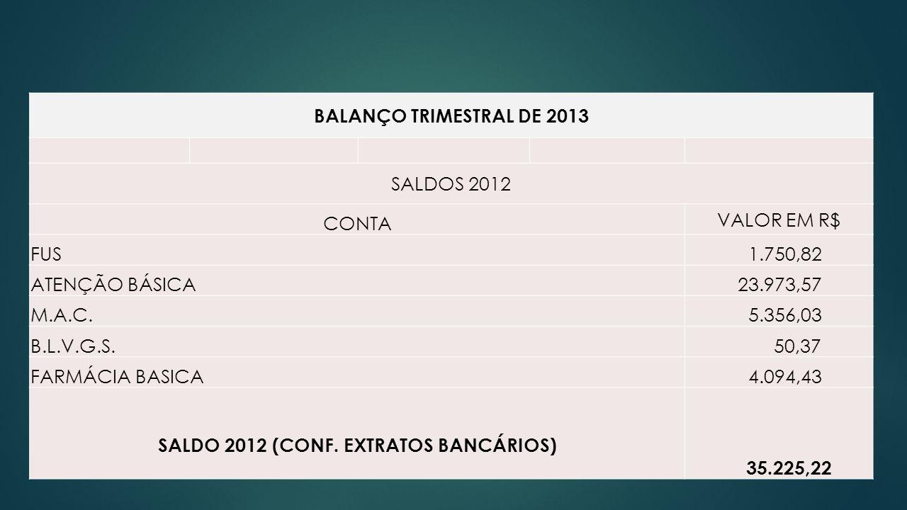 BALANÇO TRIMESTRAL DE 2013 SALDOS 2012 CONTA VALOR EM R$ FUS 1.750,82 ATENÇÃO BÁSICA 23.973,57 M.A.C. 5.356,03 B.L.V.G.S. 50,37 FARMÁCIA BASICA 4.094,