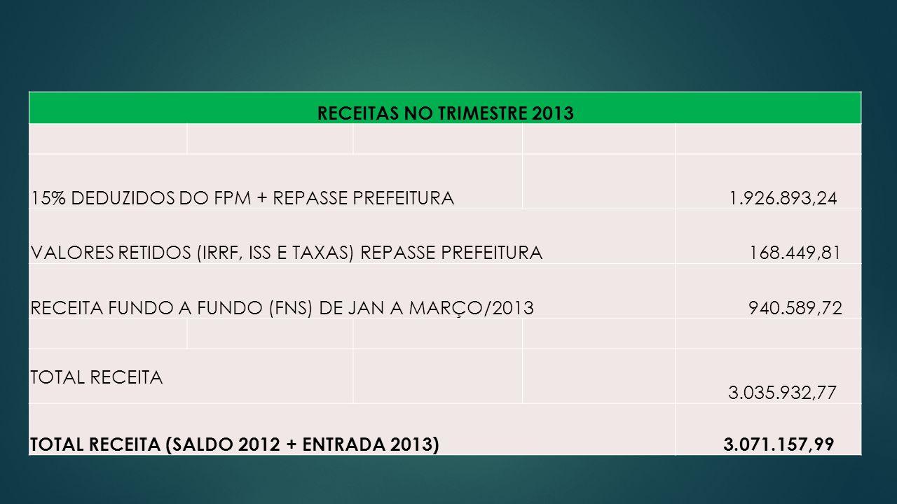 RECEITAS NO TRIMESTRE 2013 15% DEDUZIDOS DO FPM + REPASSE PREFEITURA 1.926.893,24 VALORES RETIDOS (IRRF, ISS E TAXAS) REPASSE PREFEITURA 168.449,81 RECEITA FUNDO A FUNDO (FNS) DE JAN A MARÇO/2013 940.589,72 TOTAL RECEITA 3.035.932,77 TOTAL RECEITA (SALDO 2012 + ENTRADA 2013) 3.071.157,99