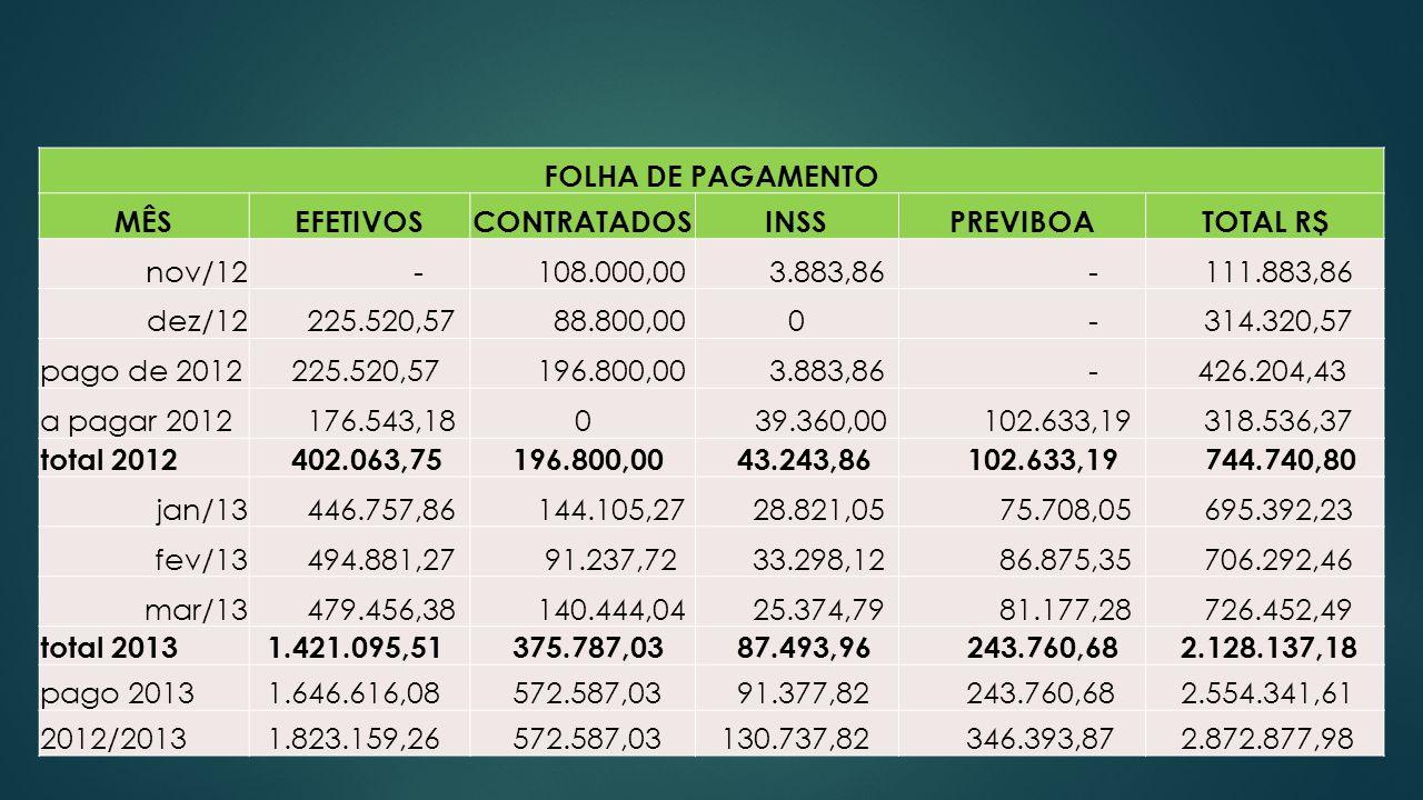 FOLHA DE PAGAMENTO MÊSEFETIVOSCONTRATADOSINSSPREVIBOATOTAL R$ nov/12 - 108.000,00 3.883,86 - 111.883,86 dez/12 225.520,57 88.800,000 - 314.320,57 pago