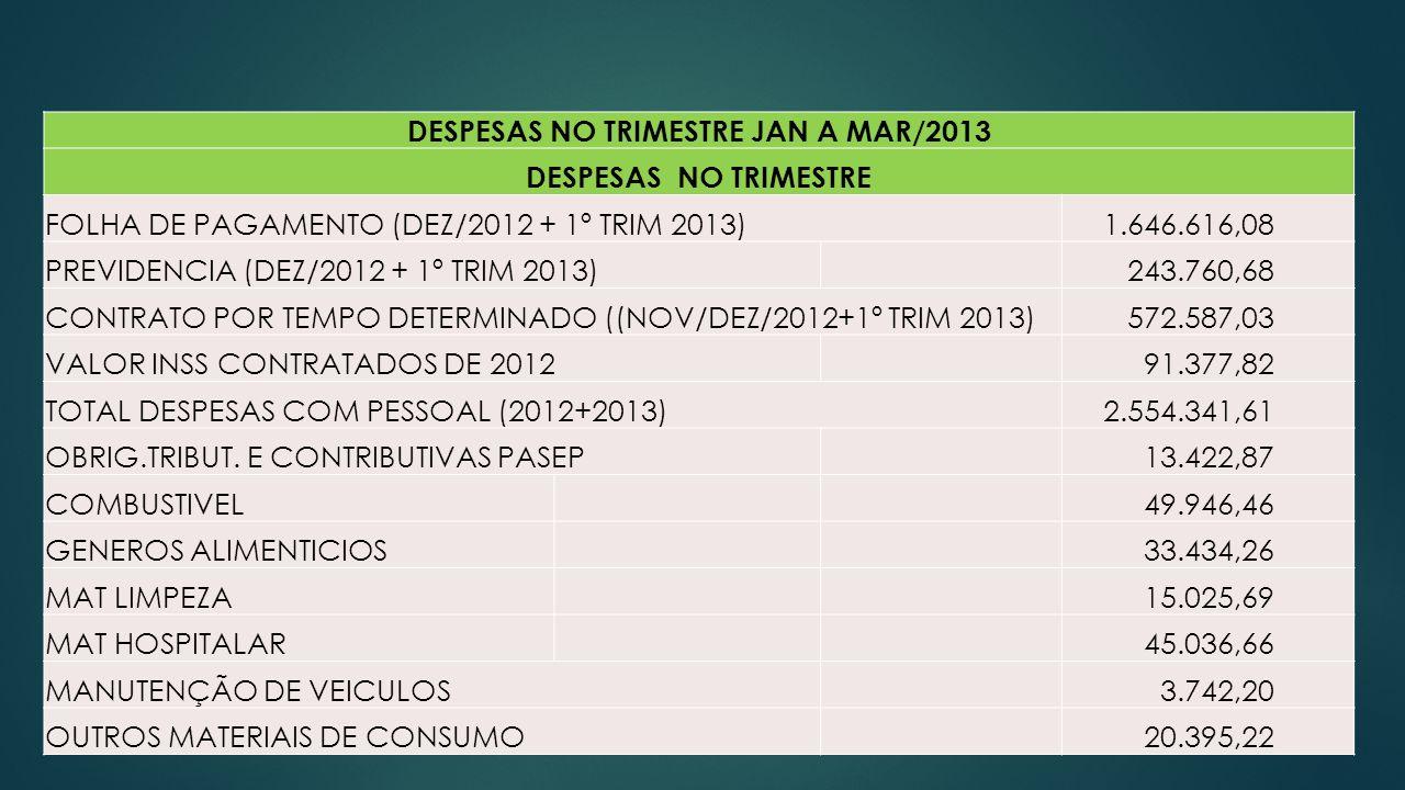 DESPESAS NO TRIMESTRE JAN A MAR/2013 DESPESAS NO TRIMESTRE FOLHA DE PAGAMENTO (DEZ/2012 + 1º TRIM 2013) 1.646.616,08 PREVIDENCIA (DEZ/2012 + 1º TRIM 2013) 243.760,68 CONTRATO POR TEMPO DETERMINADO ((NOV/DEZ/2012+1º TRIM 2013) 572.587,03 VALOR INSS CONTRATADOS DE 2012 91.377,82 TOTAL DESPESAS COM PESSOAL (2012+2013) 2.554.341,61 OBRIG.TRIBUT.