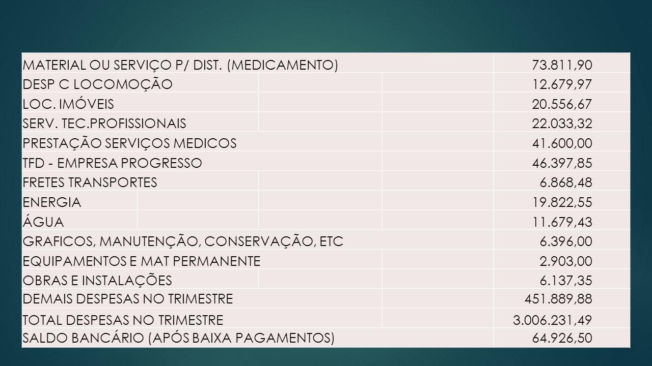 MATERIAL OU SERVIÇO P/ DIST.(MEDICAMENTO) 73.811,90 DESP C LOCOMOÇÃO 12.679,97 LOC.