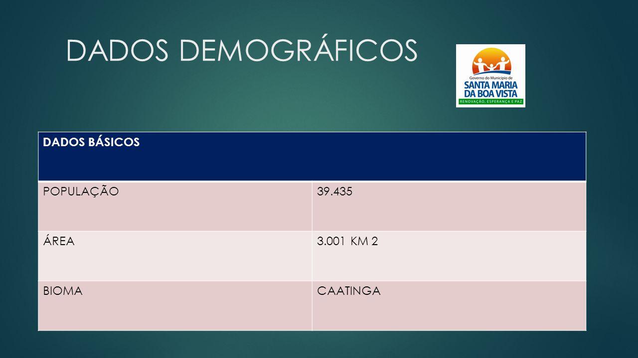 DADOS DEMOGRÁFICOS DADOS BÁSICOS POPULAÇÃO39.435 ÁREA3.001 KM 2 BIOMACAATINGA