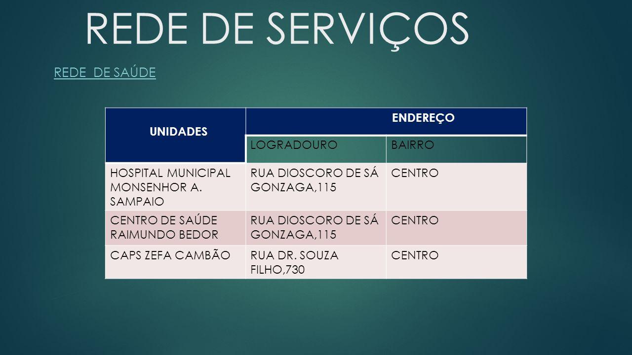 REDE DE SERVIÇOS REDE DE SAÚDE UNIDADES ENDEREÇO LOGRADOUROBAIRRO HOSPITAL MUNICIPAL MONSENHOR A. SAMPAIO RUA DIOSCORO DE SÁ GONZAGA,115 CENTRO CENTRO
