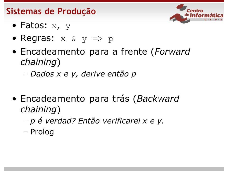 Sistemas de Produção Fatos: x, y Regras: x & y => p Encadeamento para a frente (Forward chaining) –Dados x e y, derive então p Encadeamento para trás (Backward chaining) –p é verdad.