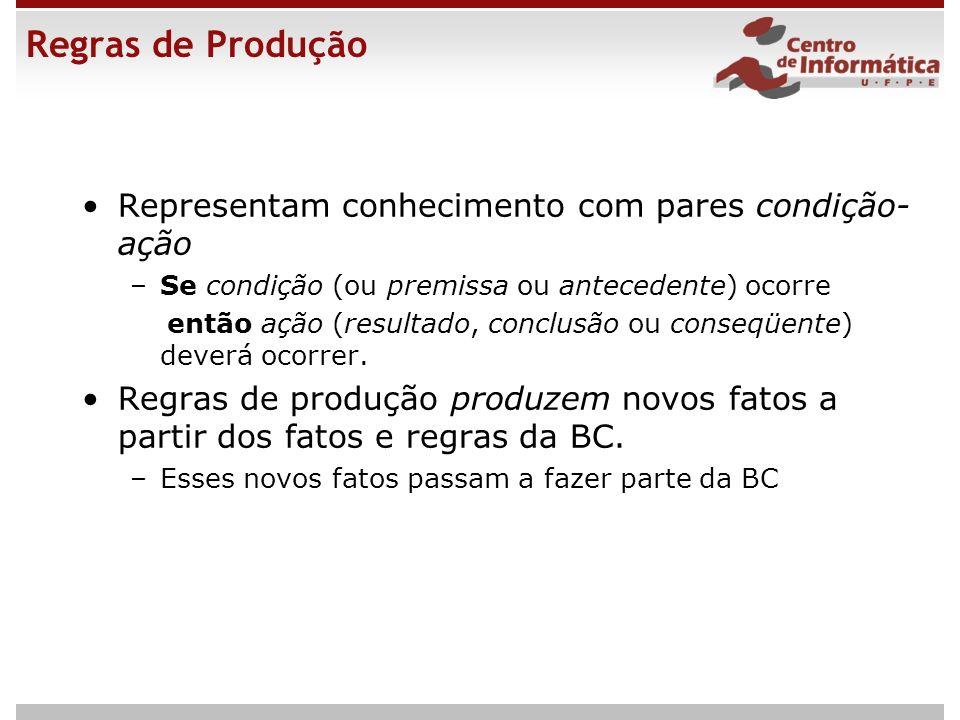 Regras de Produção Representam conhecimento com pares condição- ação –Se condição (ou premissa ou antecedente) ocorre então ação (resultado, conclusão