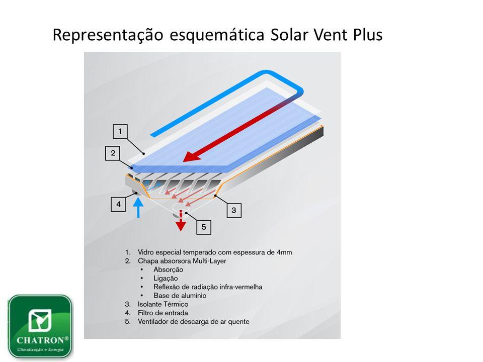 Representação esquemática Solar Vent Plus