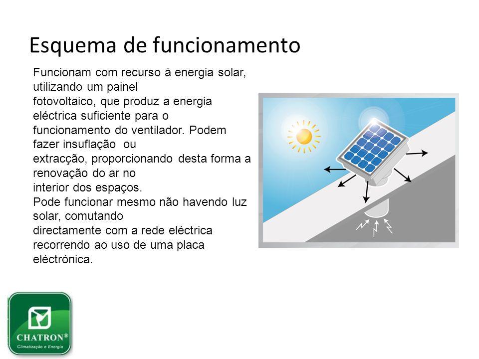 Esquema de funcionamento Funcionam com recurso à energia solar, utilizando um painel fotovoltaico, que produz a energia eléctrica suficiente para o fu