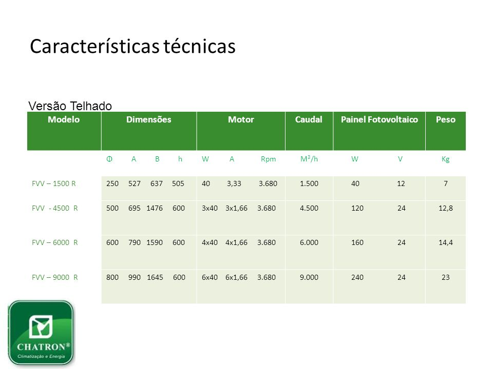 Características técnicas ModeloDimensõesMotorCaudalPainel FotovoltaicoPeso Φ A B hW A RpmM 3 /h W V Kg FVV – 1500 R250 527 637 50540 3,33 3.6801.500 4
