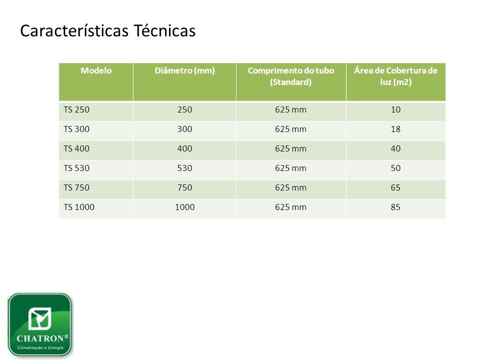 Características Técnicas ModeloDiâmetro (mm)Comprimento do tubo (Standard) Área de Cobertura de luz (m2) TS 250250625 mm10 TS 300300625 mm18 TS 400400