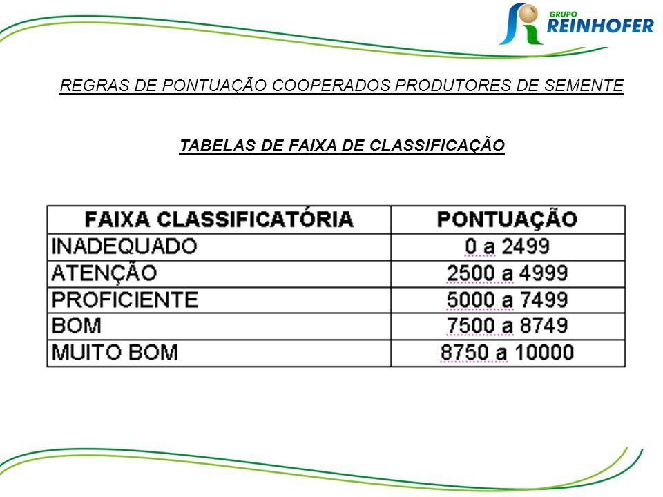 REGRAS DE PONTUAÇÃO COOPERADOS PRODUTORES DE SEMENTE TABELAS DE FAIXA DE CLASSIFICAÇÃO
