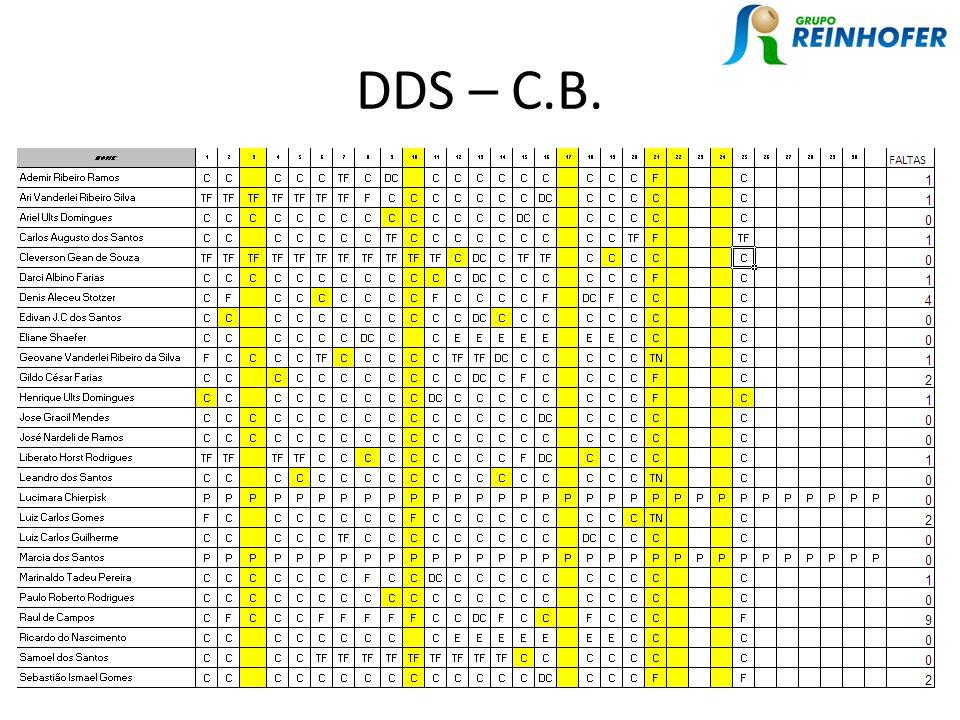 DDS – C.B.