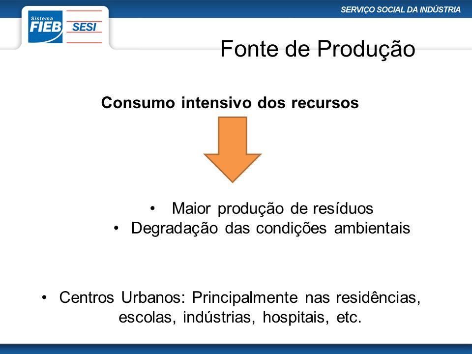 Fonte de Produção Centros Urbanos: Principalmente nas residências, escolas, indústrias, hospitais, etc. Consumo intensivo dos recursos Maior produção