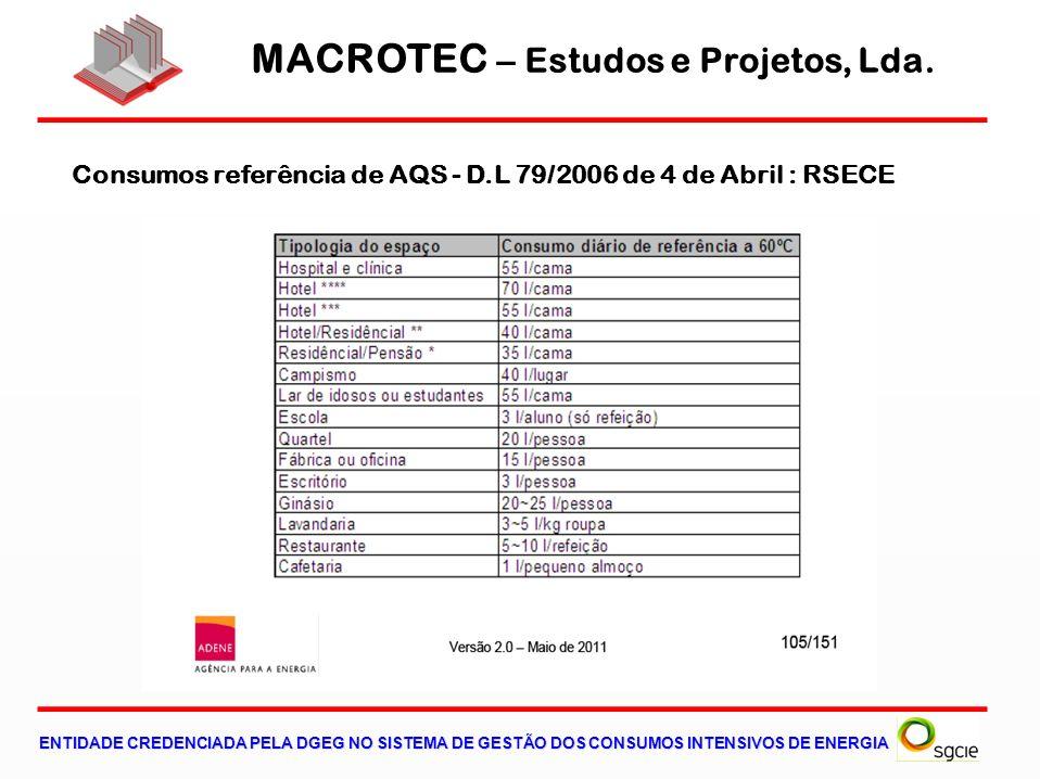 MACROTEC – Estudos e Projetos, Lda. ENTIDADE CREDENCIADA PELA DGEG NO SISTEMA DE GESTÃO DOS CONSUMOS INTENSIVOS DE ENERGIA Consumos referência de AQS