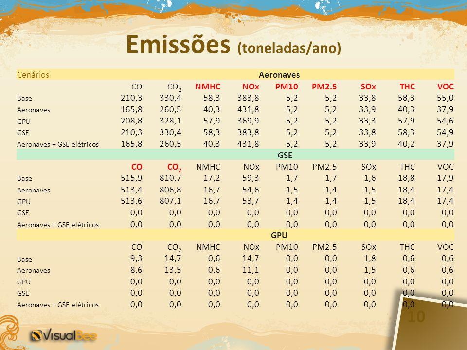 Emissões (toneladas/ano) CenáriosAeronaves COCO 2 NMHCNOxPM10PM2.5SOxTHCVOC Base 210,3330,458,3383,85,2 33,858,355,0 Aeronaves 165,8260,540,3431,85,2 33,940,337,9 GPU 208,8328,157,9369,95,2 33,357,954,6 GSE 210,3330,458,3383,85,2 33,858,354,9 Aeronaves + GSE elétricos 165,8260,540,3431,85,2 33,940,237,9 GSE COCO 2 NMHCNOxPM10PM2.5SOxTHCVOC Base 515,9810,717,259,31,7 1,618,817,9 Aeronaves 513,4806,816,754,61,51,41,518,417,4 GPU 513,6807,116,753,71,4 1,518,417,4 GSE 0,0 Aeronaves + GSE elétricos 0,0 GPU COCO 2 NMHCNOxPM10PM2.5SOxTHCVOC Base 9,314,70,614,70,0 1,80,6 Aeronaves 8,613,50,611,10,0 1,50,6 GPU 0,0 GSE 0,0 Aeronaves + GSE elétricos 0,0 10