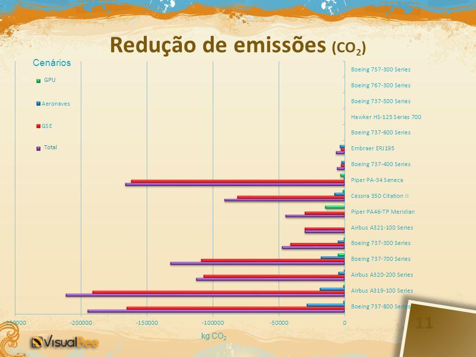 Redução de emissões (CO 2 ) kg CO 2 Cenários 11