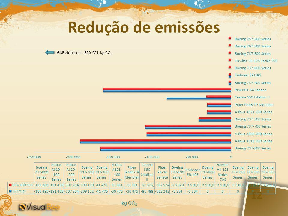 Redução de emissões kg CO 2 12