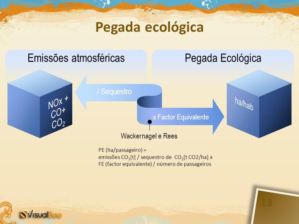 Emissões atmosféricasPegada Ecológica x Factor Equivalente / Sequestro Wackernagel e Rees Pegada ecológica PE (ha/passageiro) = emissões CO 2 [t] / se