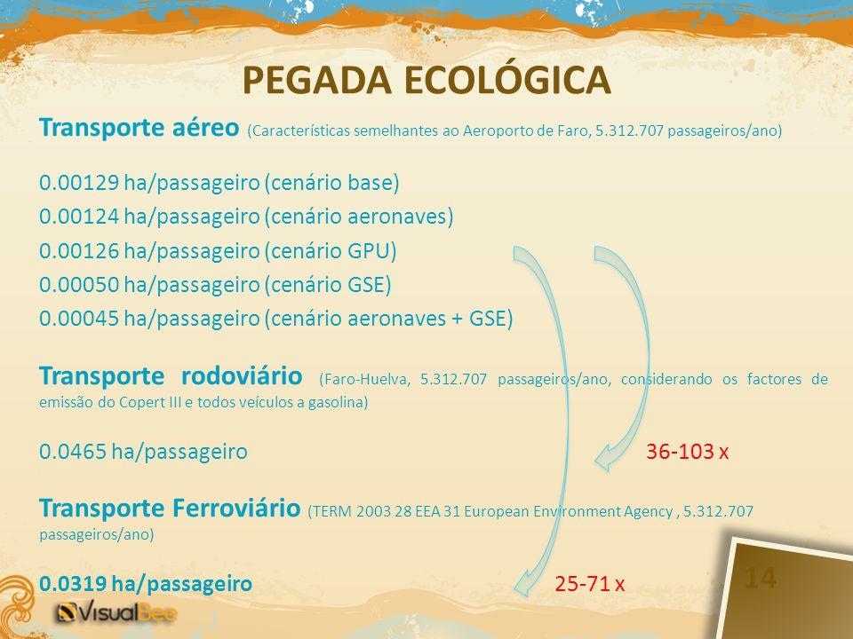 PEGADA ECOLÓGICA Transporte aéreo (Características semelhantes ao Aeroporto de Faro, 5.312.707 passageiros/ano) 0.00129 ha/passageiro (cenário base) 0