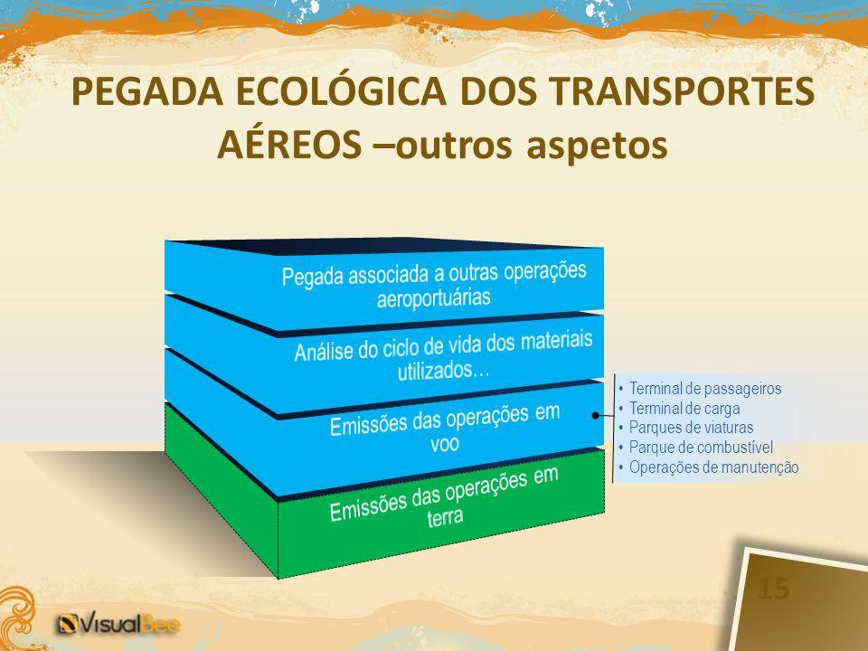 Terminal de passageiros Terminal de carga Parques de viaturas Parque de combustível Operações de manutenção PEGADA ECOLÓGICA DOS TRANSPORTES AÉREOS –outros aspetos 15