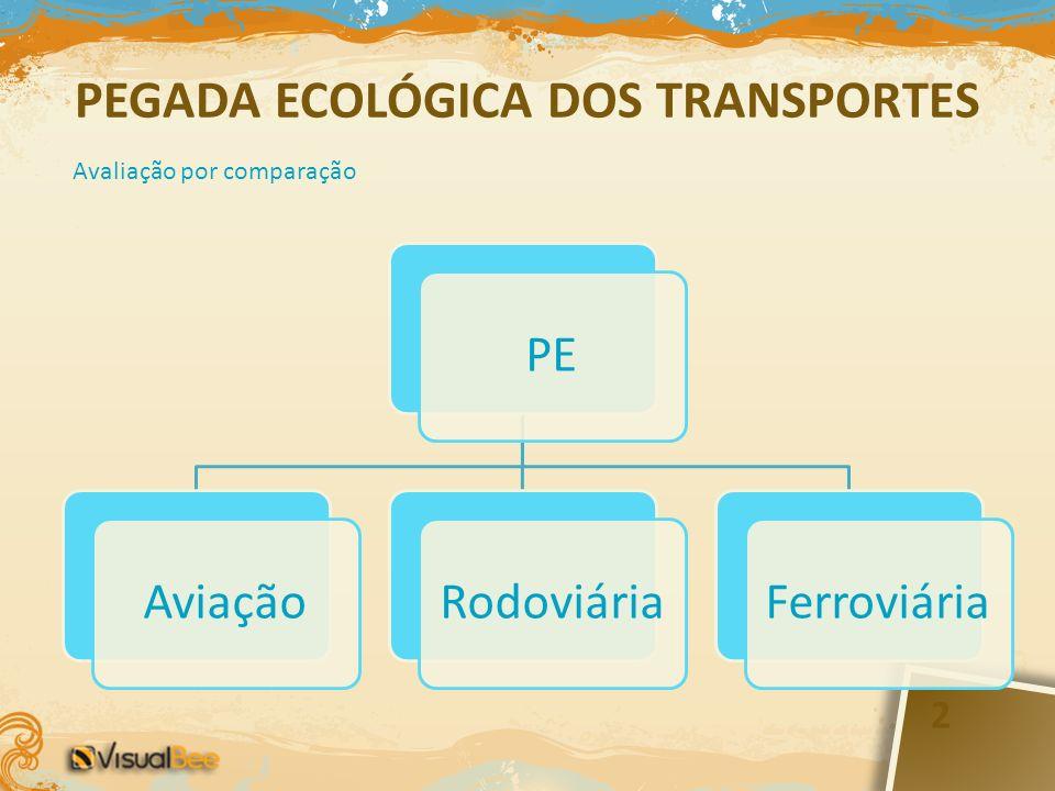 2 PEAviaçãoRodoviáriaFerroviária Avaliação por comparação PEGADA ECOLÓGICA DOS TRANSPORTES