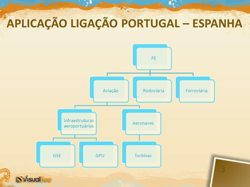 APLICAÇÃO LIGAÇÃO PORTUGAL – ESPANHA PEAviação Infraestruturas aeroportuárias GSEGPUAeronavesTurbinasRodoviáriaFerroviária 3