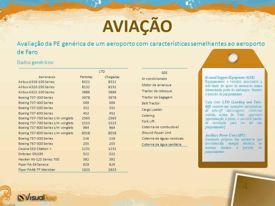 4 Avaliação da PE genérica de um aeroporto com características semelhantes ao aeroporto de Faro Dados genéricos: Aeronaves LTO PartidasChegadas Airbus
