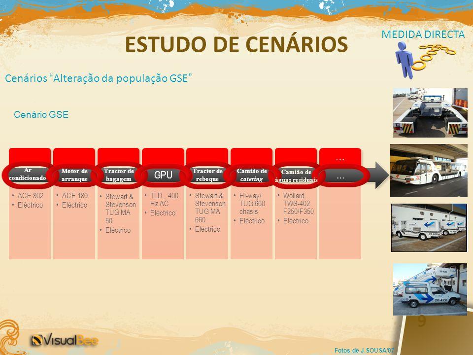 ESTUDO DE CENÁRIOS Cenários Alteração da população GSE MEDIDA DIRECTA … … ACE 802 Eléctrico Motor de arranque Tractor de bagagem GPU Tractor de reboqu