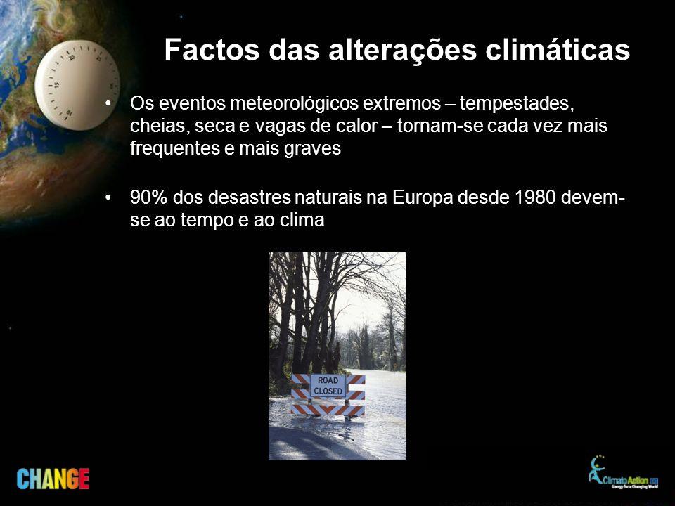 Factos das alterações climáticas Os eventos meteorológicos extremos – tempestades, cheias, seca e vagas de calor – tornam-se cada vez mais frequentes e mais graves 90% dos desastres naturais na Europa desde 1980 devem- se ao tempo e ao clima