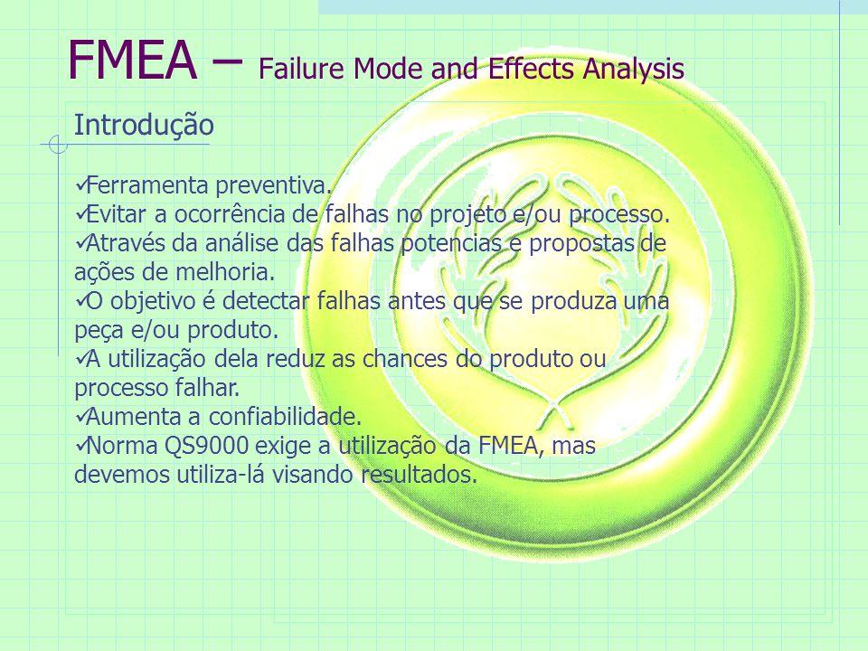 FMEA – Failure Mode and Effects Analysis Introdução Ferramenta preventiva.