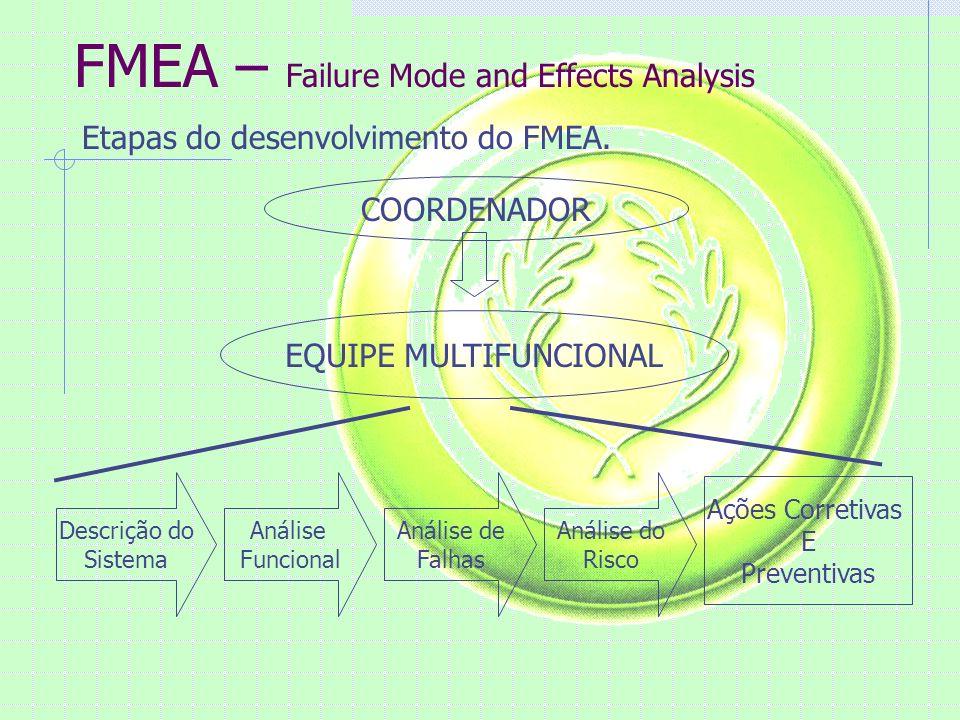 FMEA – Failure Mode and Effects Analysis Etapas do desenvolvimento do FMEA. COORDENADOR EQUIPE MULTIFUNCIONAL Descrição do Sistema Análise Funcional A