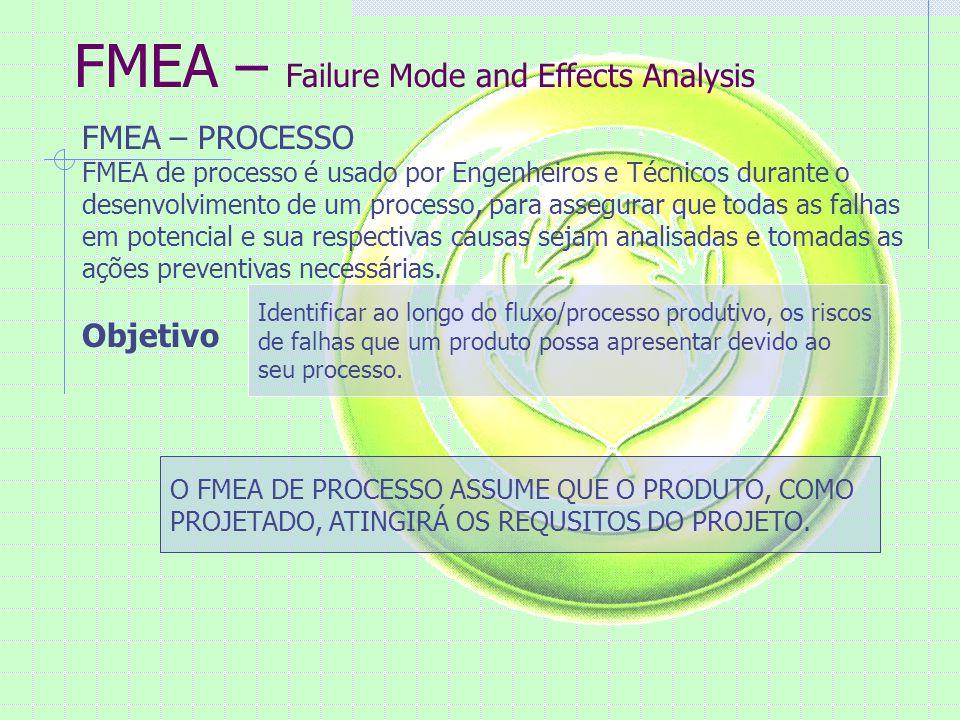 FMEA – Failure Mode and Effects Analysis FMEA – PROCESSO FMEA de processo é usado por Engenheiros e Técnicos durante o desenvolvimento de um processo, para assegurar que todas as falhas em potencial e sua respectivas causas sejam analisadas e tomadas as ações preventivas necessárias.