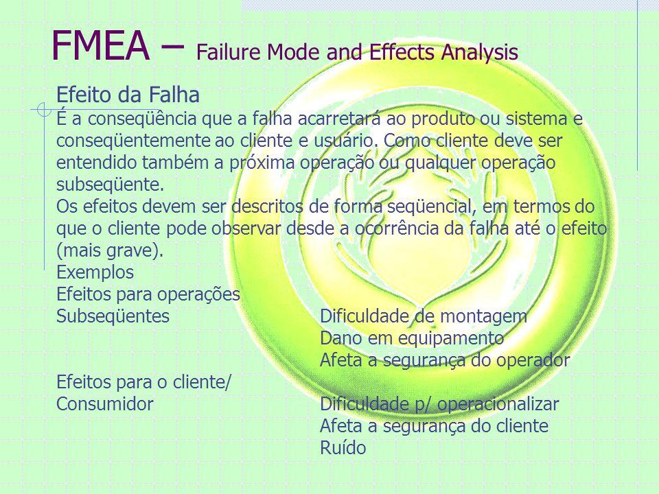 FMEA – Failure Mode and Effects Analysis Efeito da Falha É a conseqüência que a falha acarretará ao produto ou sistema e conseqüentemente ao cliente e usuário.