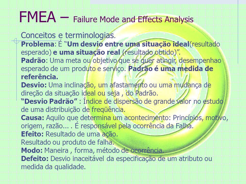 FMEA – Failure Mode and Effects Analysis Conceitos e terminologias. Problema: É Um desvio entre uma situação ideal(resultado esperado) e uma situação