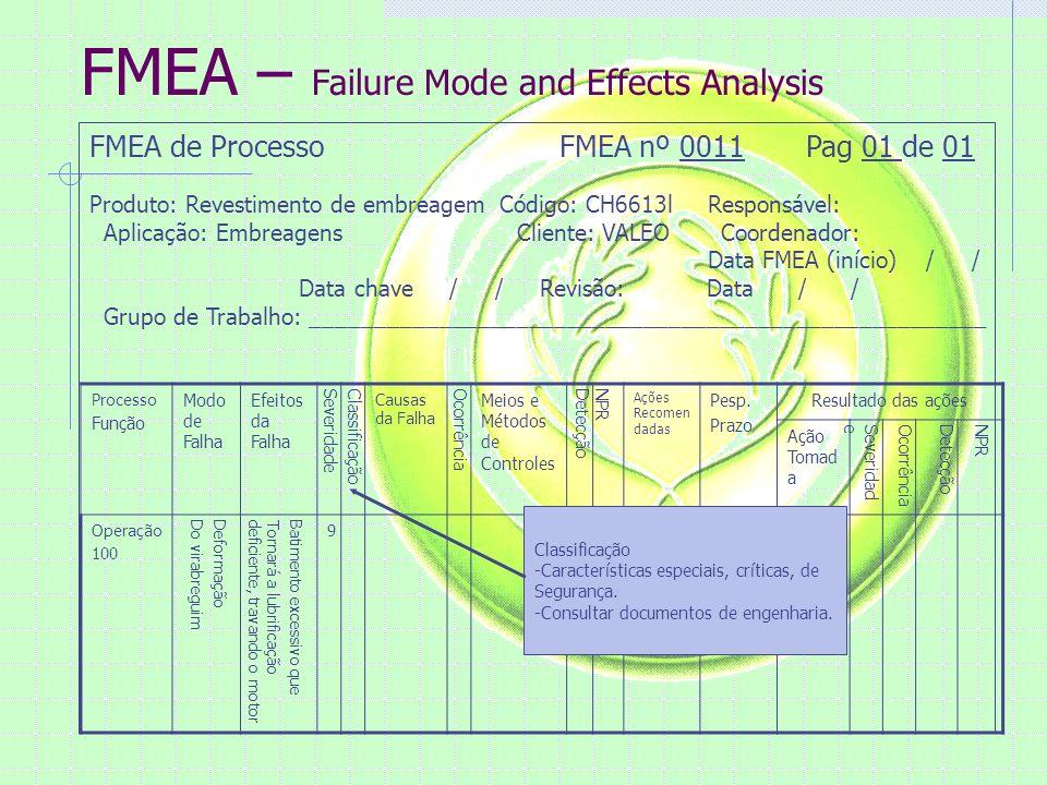 FMEA – Failure Mode and Effects Analysis FMEA de Processo FMEA nº 0011 Pag 01 de 01 Produto: Revestimento de embreagem Código: CH6613l Responsável: Aplicação: Embreagens Cliente: VALEO Coordenador: Data FMEA (início) / / Data chave / / Revisão: Data / / Grupo de Trabalho: _____________________________________________________ Processo Função Modo de Falha Efeitos da Falha SeveridadeClassificação Causas da Falha Ocorrência Meios e Métodos de Controles DetecçãoNPR Ações Recomen dadas Pesp.
