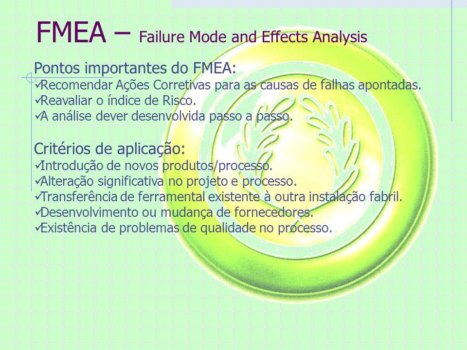 FMEA – Failure Mode and Effects Analysis Benefícios da FMEA Redução de falhas no desenvolvimento, na produção e utilização do produto.