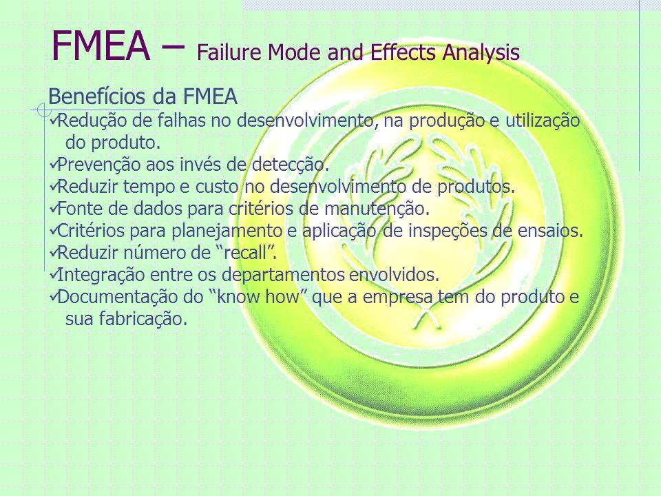 FMEA – Failure Mode and Effects Analysis Exemplo de preenchimento ERRADOCERTO Dimensão fora doDimensão de 12,0512,15 Especificadoabaixo do especificado Falta de peçasFalta parafuso nº1 Montar peça deMontar pino 1 do conjunto 2 Outro produtono lugar do pino 2 do conjunto 3 Exemplo de Tipos de Falhas PROJETOPROCESSO DeformaçãoMatéria Prima Folga ExcessivaPorosidade VibraçãoRevestimento errado VazamentoRebarbas