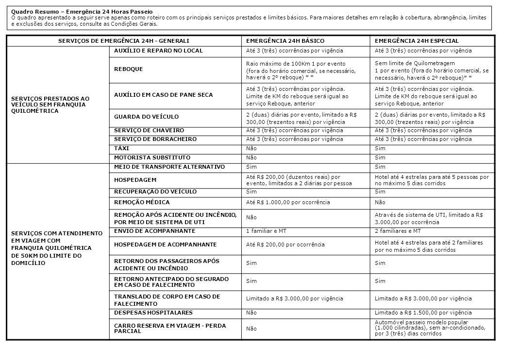 SERVIÇOS DE EMERGÊNCIA 24H - GENERALIEMERGÊNCIA 24H BÁSICOEMERGÊNCIA 24H ESPECIAL CARRO RESERVA EM CASO INDENIZAÇÃO INTEGRAL POR COLISÃO Não Locação de um automóvel passeio modelo popular (1.000 cilindradas), sem ar-condicionado, por 20 (vinte) dias corridos EM CASO DE INDENIZAÇÃO INTEGRAL POR FURTO, ROUBO OU INCÊNDIO NãoLocação de um automóvel passeio modelo popular (1.000 cilindradas), sem ar-condicionado, por 30 (trinta) dias corridos SERVIÇOS ESPECIAIS CENTRAL DE TRANSMISSÕES URGENTES NãoSim DIAGNÓSTICOS GRATUITOS NãoSim SERVIÇOS DE DESPACHANTE DETRAN (SÃO PAULO) ON LINE NãoSim RENOVAÇÃO DE CARTEIRA DE HABILITAÇÃO NãoSim LICENCIAMENTO ANUAL DO VEÍCULO NãoLimitado a 1 ocorrência por vigência TRANSFERÊNCIA DO VEÍCULO POR COMPRA E VENDA NãoLimitado a 1 ocorrência por vigência GENERALI SPECIALE ASSISTÊNCIA RESIDENCIAL NãoSim ASSISTÊNCIA PETNãoSim GESTÃO FUNERALNãoSim EXTRA-CAR – SERVIÇO DE CARRO RESERVA Carro Reserva - Básico (7, 15, 30 e 15/30 dias) veículo sem ar-condicionado Garante ao Segurado a cobertura de despesas com a locação de um veículo de passeio modelo popular (1.000 cilindradas), sem ar-condicionado, até o limite de dias contratados, em caso de sinistro coberto e indenizável.