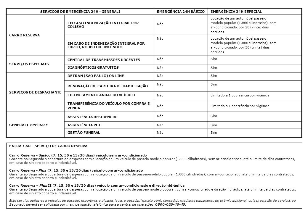 SERVIÇOS DE EMERGÊNCIA 24H - GENERALIEMERGÊNCIA 24H BÁSICOEMERGÊNCIA 24H ESPECIAL CARRO RESERVA EM CASO INDENIZAÇÃO INTEGRAL POR COLISÃO Não Locação d