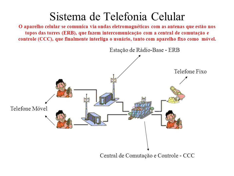 Estação de Rádio Base - ERB Reclamações da população Os equipamentos necessitam de controle de temperatura.