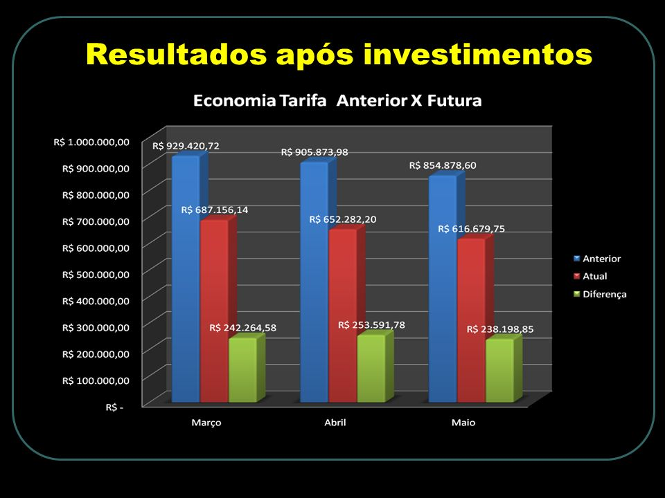Resultados após investimentos