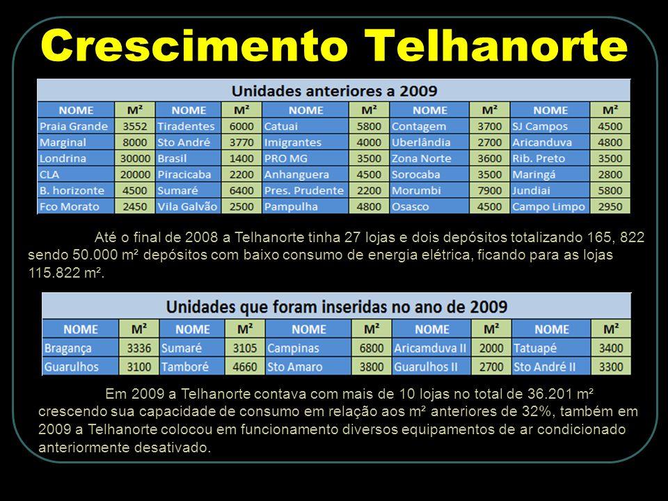 Crescimento Telhanorte Até o final de 2008 a Telhanorte tinha 27 lojas e dois depósitos totalizando 165, 822 sendo 50.000 m² depósitos com baixo consumo de energia elétrica, ficando para as lojas 115.822 m².