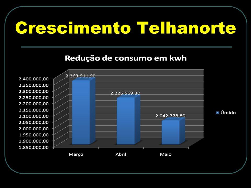 Clientes Empresas de Serviços de Conservação de Energia - ESCOs; Usuários finais de energia; Empresas de geração, transmissão e distribuição de energia.